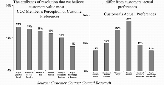 Customer_Contact_Council_Research_Why_Customers_Leave_Graph